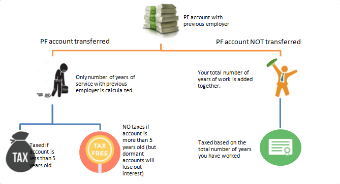 Why should you transfer PF account while changing jobs?